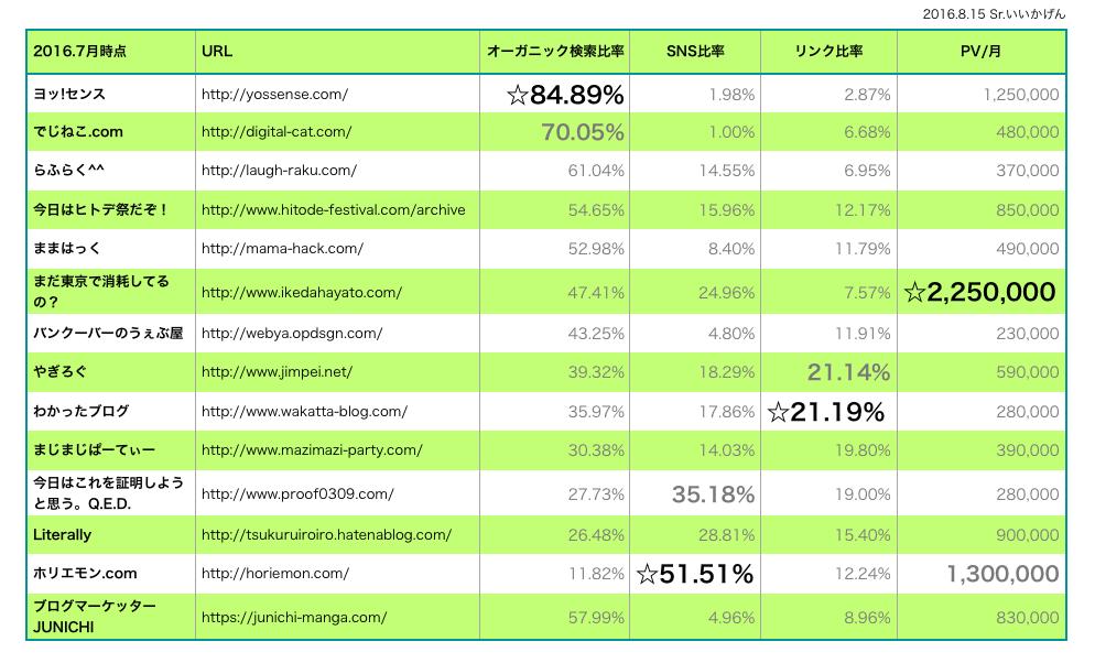 人気ブログ検索比率比較表